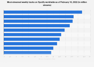 Spotify: most streamed weekly tracks worldwide 2017