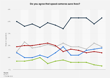 Opinions on the benefits of speed cameras in Great Britain (UK) 2006-2017