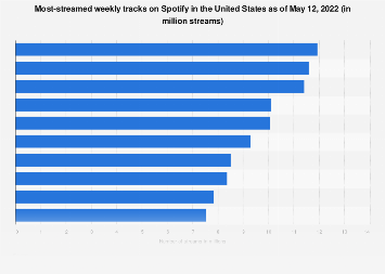 Spotify: most streamed weekly tracks in the United States 2018