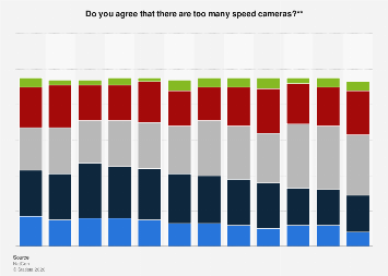 Opinions on the number of speed cameras in Great Britain (UK) 2006-2017