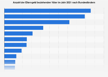 Elterngeld beziehende Väter in Deutschland nach Bundesländern 2018