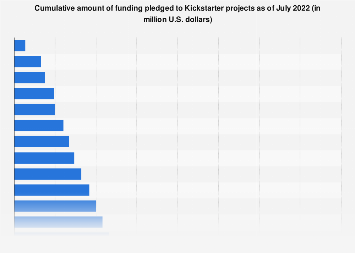 Kickstarter: total amount of funding pledged 2012-2018