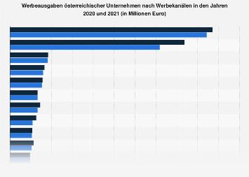 Werbeausgaben österreichischer Unternehmen nach Werbekanälen 2015