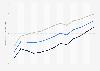 Lebenserwartung in Litauen bis 2016
