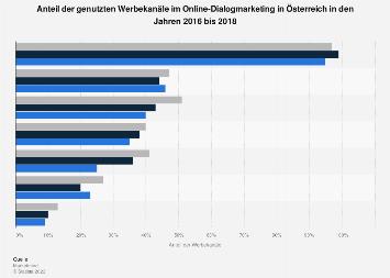 Genutzte Werbekanäle im Online-Dialogmarketing in Österreich 2017