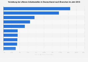 Verteilung der offenen Arbeitsstellen in Deutschland nach Branchen 2018