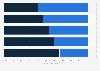 Verteilung der externen Kosten im Dialogmarketing in Österreich 2013
