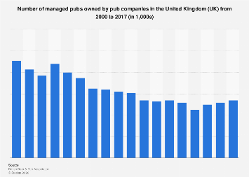 Managed pubs owned by pub companies in the UK 2000-2016