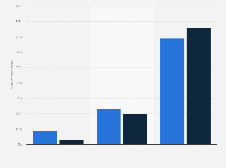 Site- ul de dating statistic