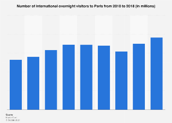 International overnight visitors to Paris 2010-2017