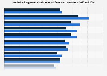 Europe: mobile banking penetration 2013-2014
