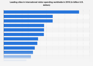 Leading cities in international visitor spending worldwide in 2017