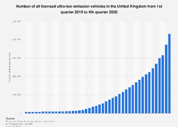 Registered ultra-low emission vehicles in the United Kingdom (UK) 2010-2018