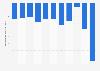 Handelsbilanz von Litauen bis 2017