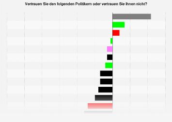 Vertrauen in Bundespolitiker in Österreich Juni 2019