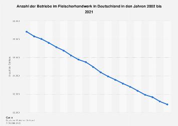 Anzahl der Betriebe im Fleischerhandwerk in Deutschland bis 2017