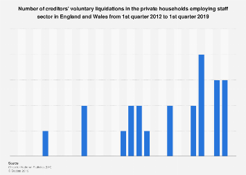 Creditors' voluntary liquidations in the UK private households employing staff sector