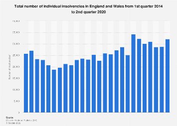 UK insolvencies: total individual insolvencies in England and Wales Q1 2014-Q2 2017
