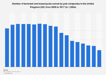 Number of leased or tenanted pubs owned by pub companies in the UK 2000-2016