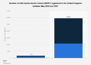 Hybrid petrol/electric cars registered monthly in the UK 2014-2018