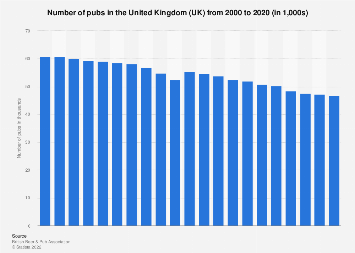 Number of pubs in the United Kingdom (UK) 2000-2017