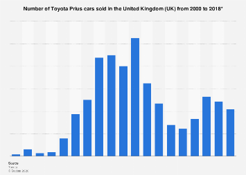 Sales of Toyota Prius in the United Kingdom (UK) 2000-2018