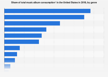 Music album consumption in the U S  by genre 2018 | Statista