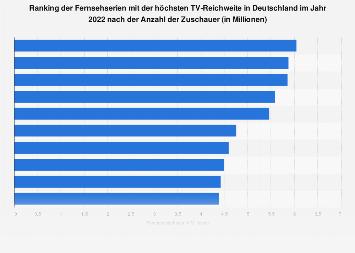 Serien mit der höchsten TV-Reichweite in Deutschland 2018