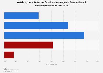 Klienten der Schuldenberatungen in Österreich nach Einkommenshöhe 2016