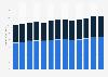 Frozen food manufacturing revenue in the U.S. 2010-2022