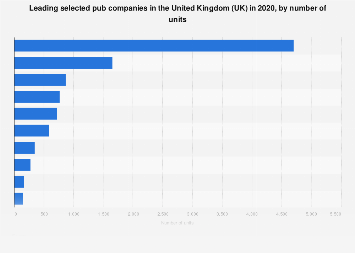Leading independent pub companies in the UK 2017, by number of pubs
