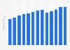 Pipeline transportation revenue in the U.S. 2010-2022