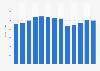 "Industry revenue of ""sound recording studios"" in the U.S. 2011-2023"