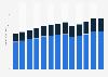 Passenger car rental and leasing revenue in the U.S. 2010-2022
