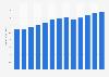Performing arts companies revenue in the U.S. 2010-2022