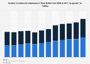 Number of restaurant employees in Great Britain 2006-2016, by gender
