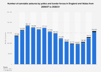 Police cannabis seizures in England and Wales (UK) 2006-2018