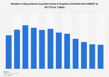 Police drug seizures in England and Wales (UK) 2006-2018