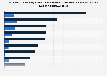 Star Wars movies: production costs and global box office revenue 1977-2018