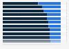 Verteilung der Mobilfunkanschlüsse nach Prepaid/Vertrag in Lateinamerika 2013