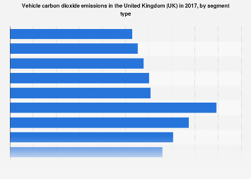CO2 emissions for different vehicle segment types in the United Kingdom (UK) 2017