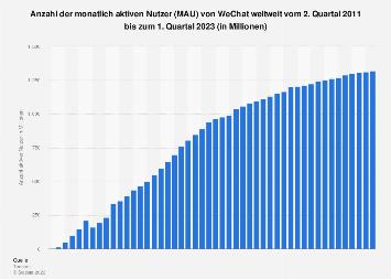 Anzahl der monatlich aktiven Nutzer von WeChat weltweit bis zum 2. Quartal 2018