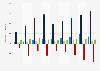 Handelsbilanzsaldo Österreichs mit den BRICS-Staaten bis 2013