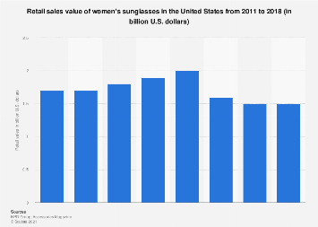 Retail sales value of women's sunglasses in the United States 2011-2018