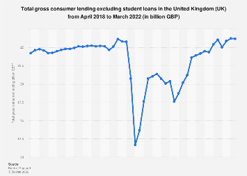 Total gross consumer lending in the United Kingdom (UK) 2016-2018