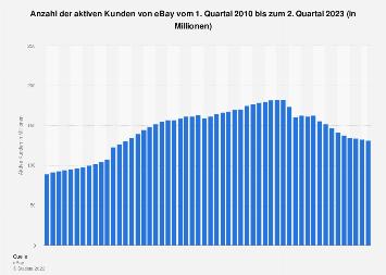 Aktive Kunden von eBay bis zum 4. Quartal 2017