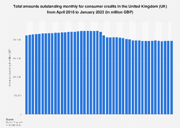 Consumer credit: total amounts outstanding monthly value in the UK 2016-2018