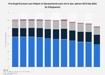 Pro-Kopf-Konsum von Fleisch in Deutschland nach Art bis 2017