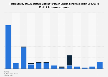 Police LSD seizure quantity in England and Wales (UK) 2006-2018