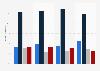 Österreichische Exporte in BRICS-Staaten nach Technologielevel bis 2011